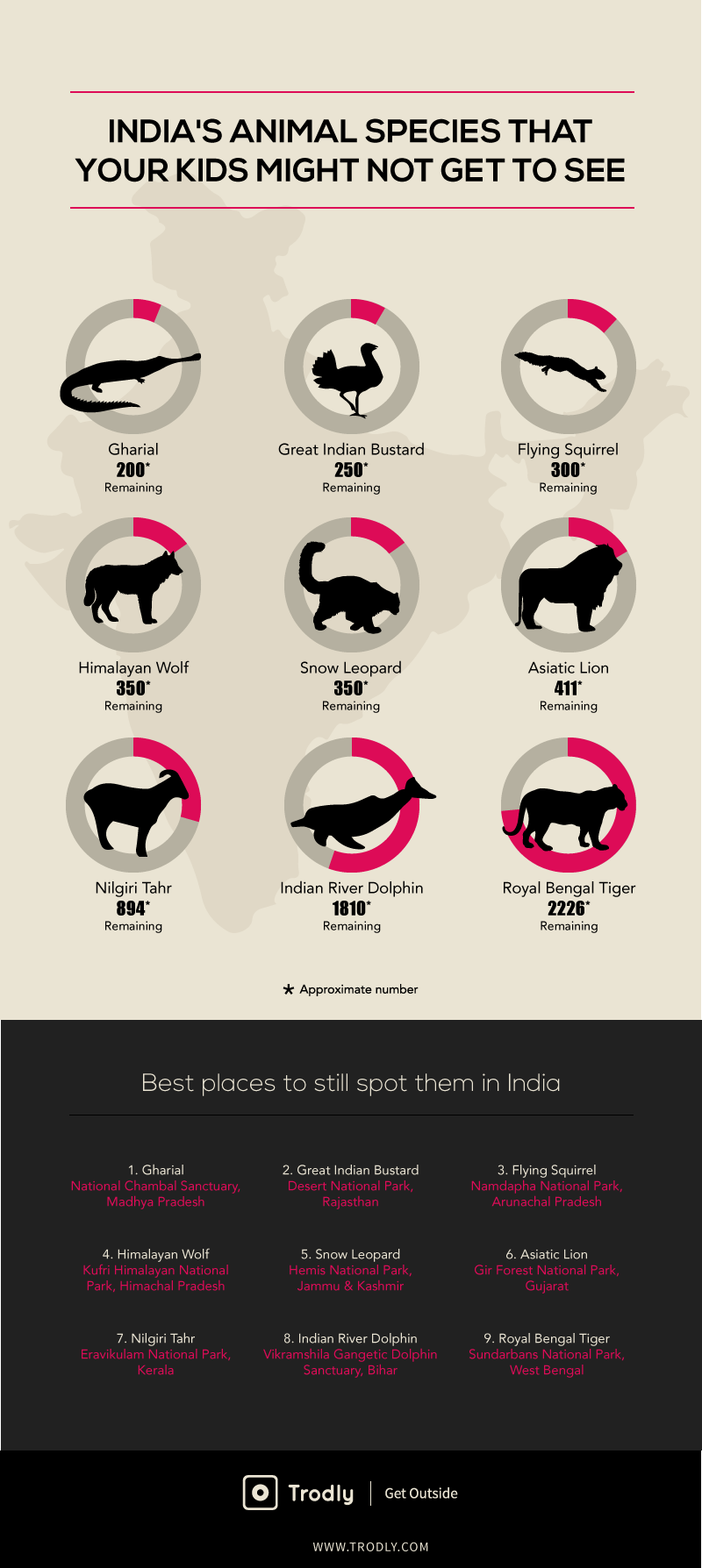 Endangered wildlife species of India Infographics